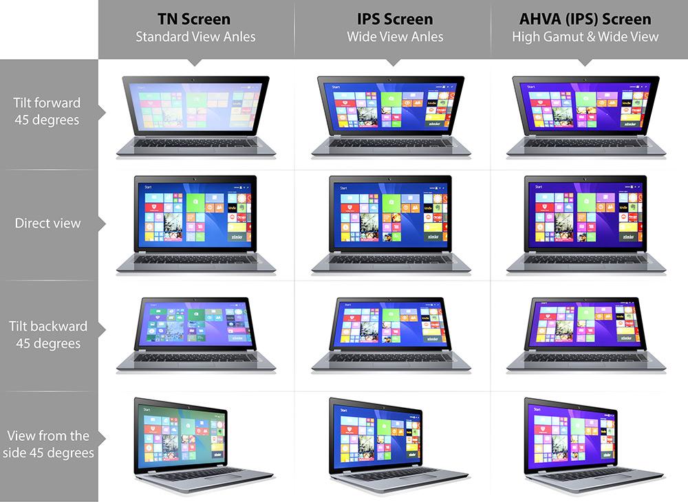 Bảng so sánh màn hình TN và IPS
