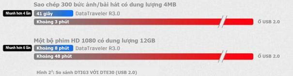 So sánh tốc độ USB 3.0 và USB 2.0.