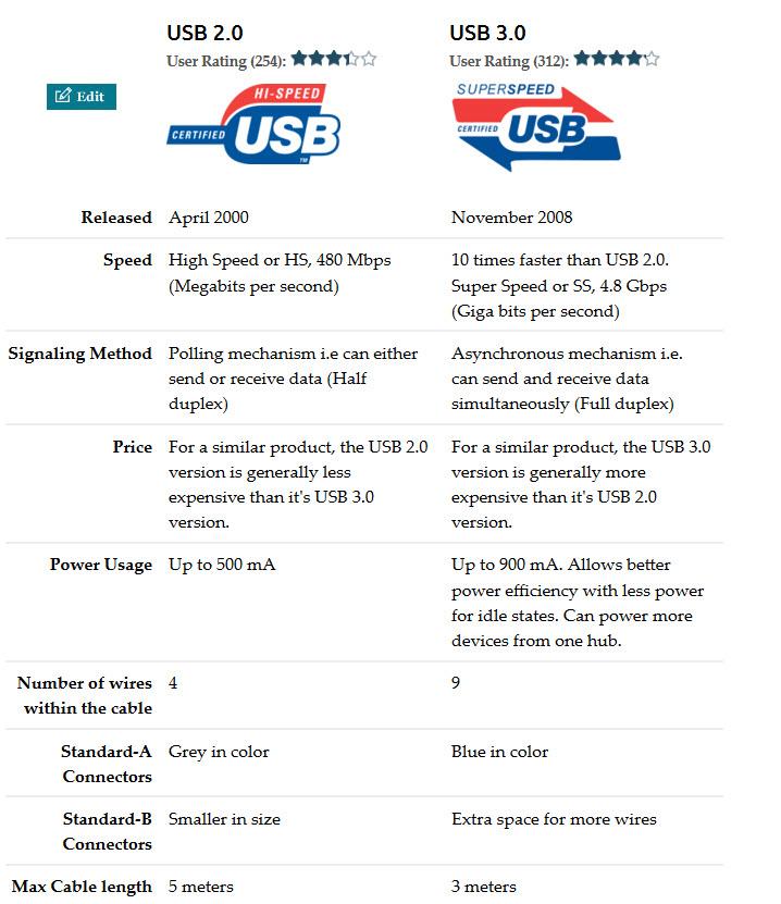 So sánh USB 3.0 và 2.0.
