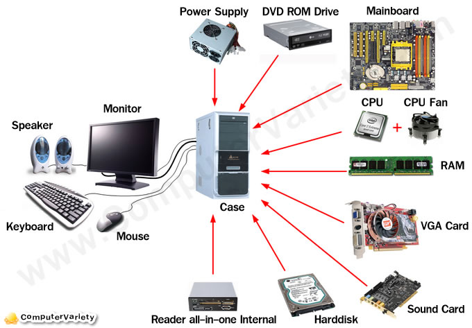 Các linh kiện cấu thành nên máy vi tính.